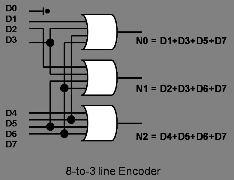 8to3LineEncoder  Bit Priority Encoder Logic Diagram on encoder wiring-diagram, block diagram, encoder logic circuit,